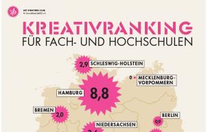 ADC 2017 Kreativranking der Hochschulen