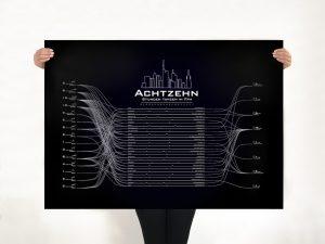 Infografik Plakat Design Franfurt