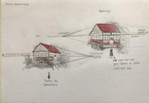 Bauernhaus Studie